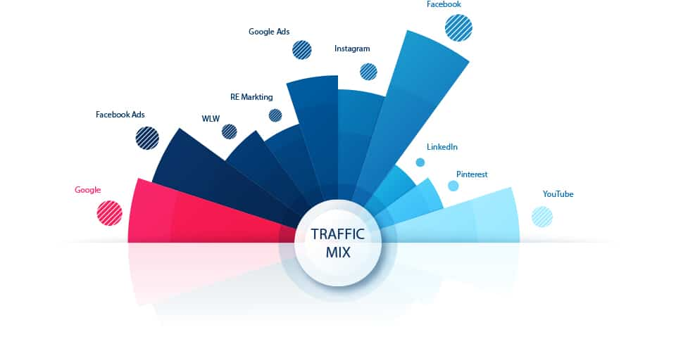 Internet Traffic Mix